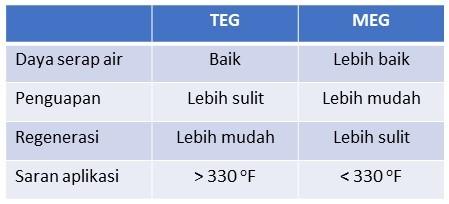 tabel kelebihan teg vs meg