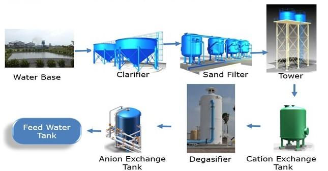 water treatment plant pabrik kelapa sawit