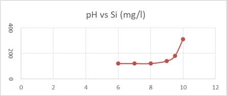 pH boiler pks