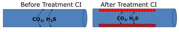 Optimasi Pemakaian Corrosion Inhibitor