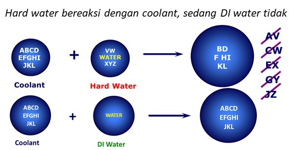 reaksi water coolant