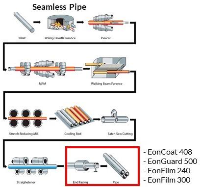 jenis pipe coating pipa