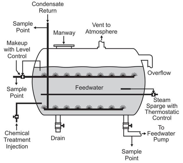 Perhitungan Boiler