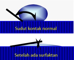fungsi surfaktan atau surfactant