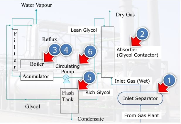 gas dehydration plant problems