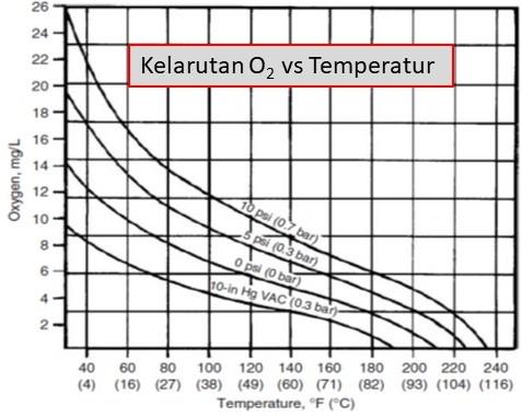 cara kerja deaerator via kelarutan oksigen