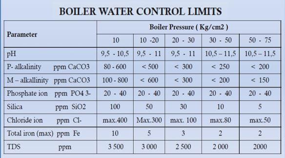 boiler monitoring