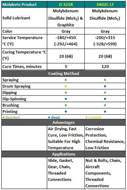pelumas terbaik anti friction coating