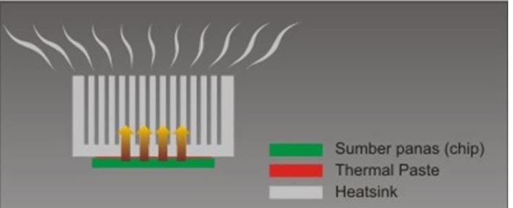 pasta thermal paste heat sink compound