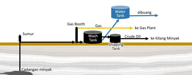 produksi minyak dan gas