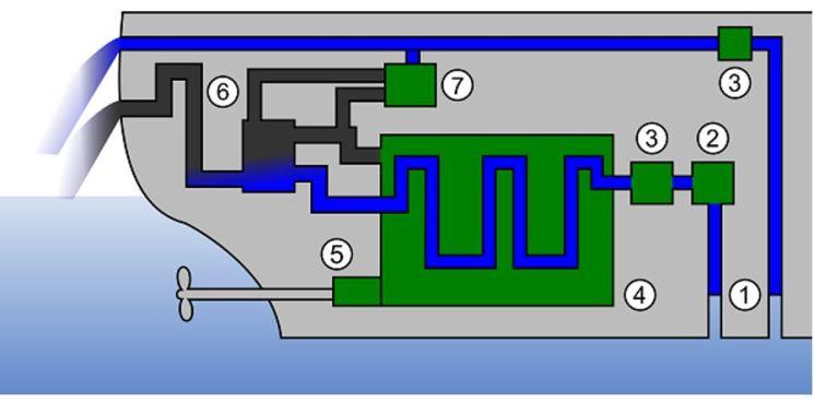 sistem pendingin kapal