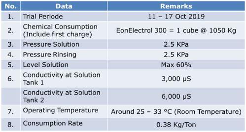 hasil alkali cleaner eonchemicals
